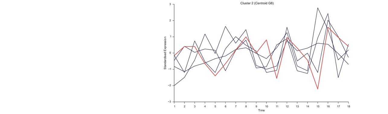 Temporal Clustering by Affinity Propagation (TCAP)